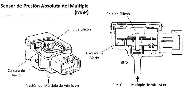 Sensor de Presión Absoluta del múltiple – Sensor MAP