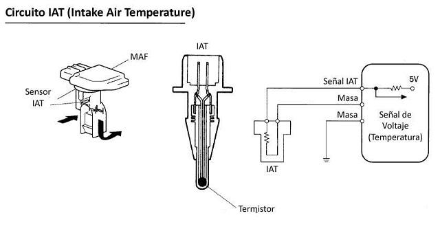 Cual es el sensor IAT