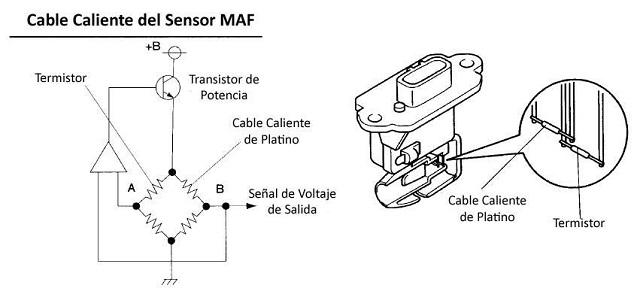 Cual es el sensor MAF